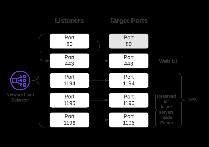 Pritunl Network Load Balancer