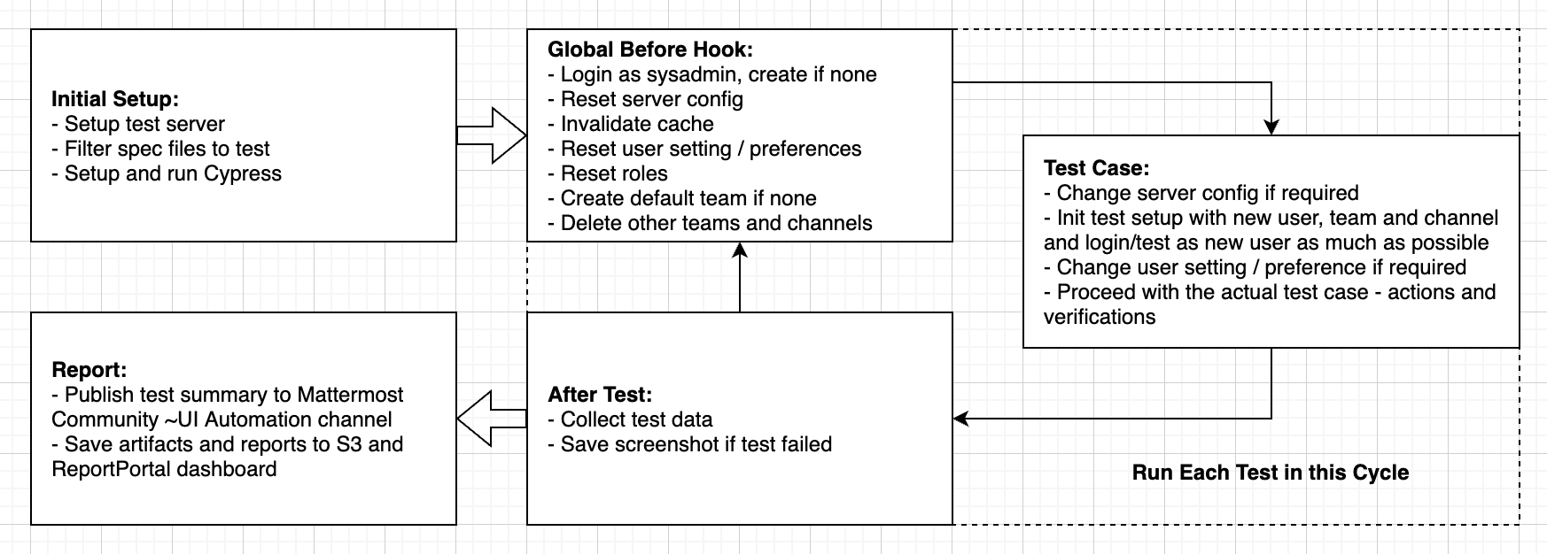 test execution life cycle image